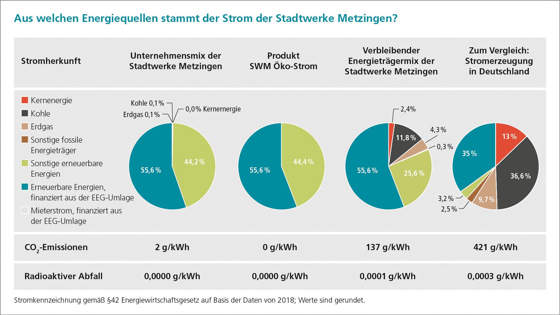 Strommix