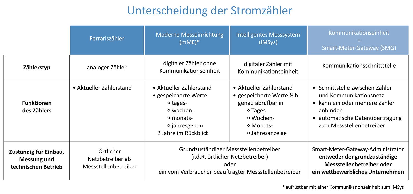 Zaehlerarten_Grafik